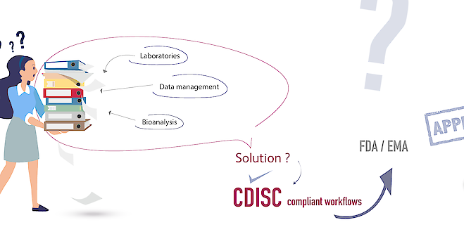 CDISC compliance